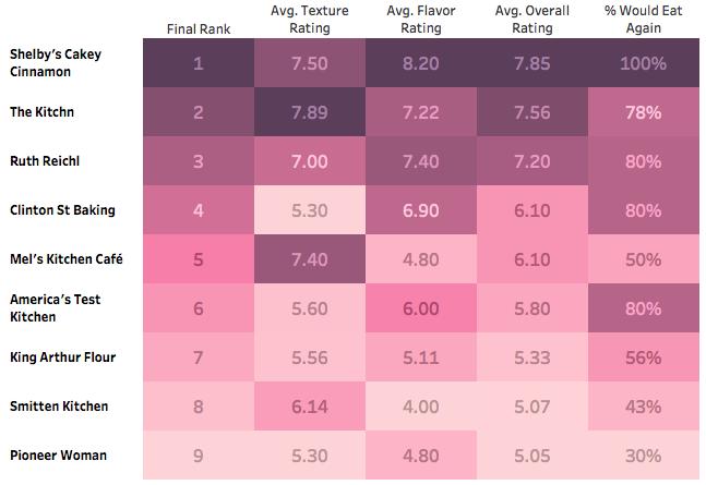 pancake comparison rankings