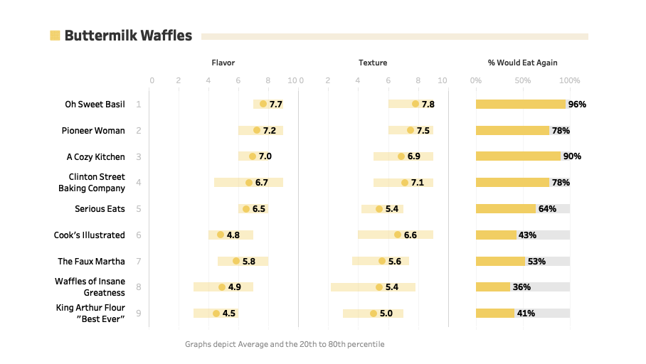 best-buttermilk-waffle-recipe-analysis-data-comparison