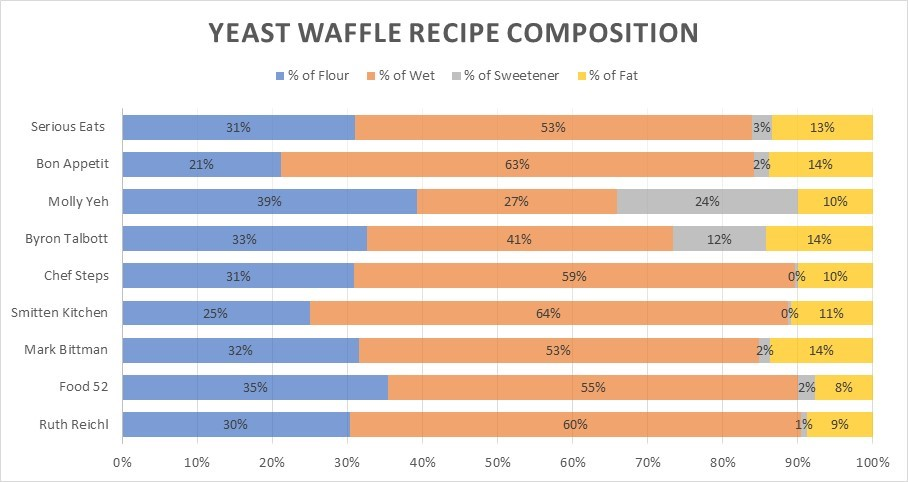best-yeast-waffle-recipe-analysis-recipe-composition